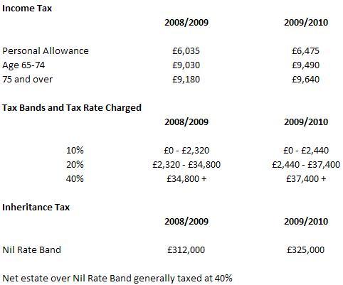 tax-rates-2009-2010-1